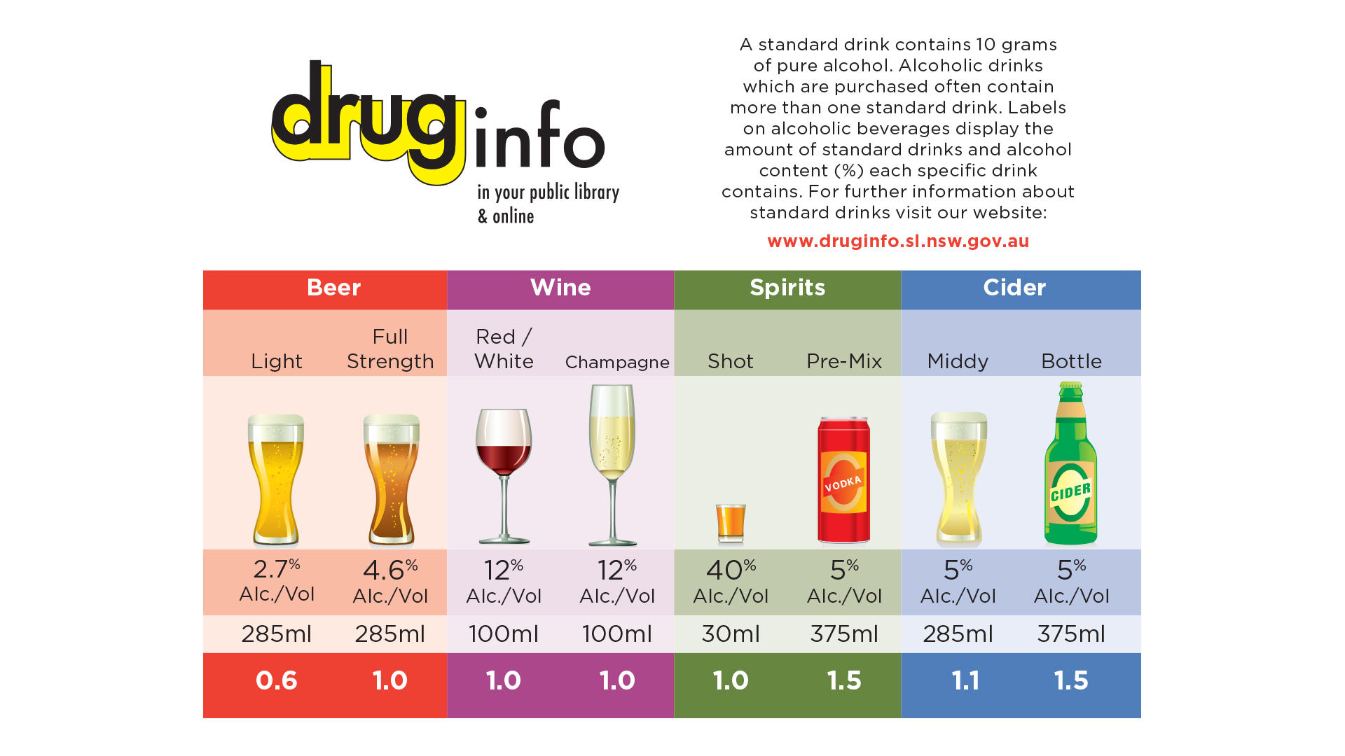 Know your standards drink graphic images