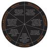 Indigenous Services-pie chart