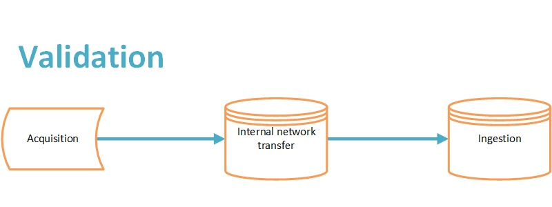 Checksums are validated at acquisition, internal network transfer and ingestion