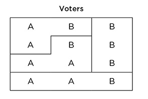 Voting example diagram